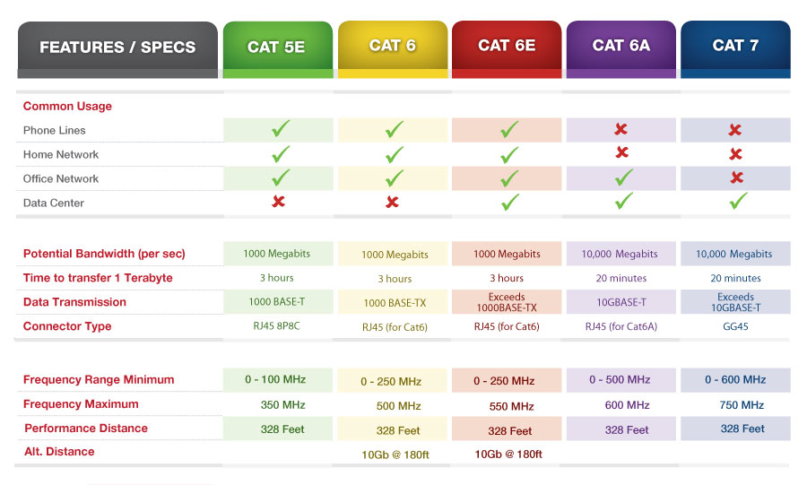 Difference Cable Ethernet Cat 5 6: Category Cable Comparison Chartrh:fastercables.com,Design